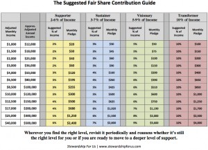 UUA Fair share contribution guide 2