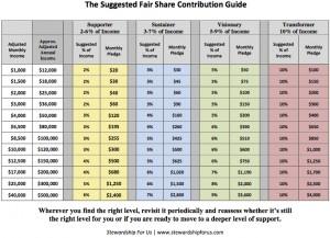 UUA Fair share contribution guide 2